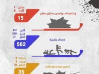 إحصائية بأبرز خسائر مليشيات الحوثي في جبهة قانية خلال أسبوع